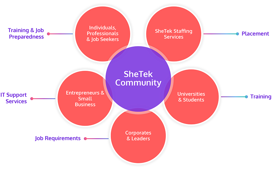 SheTek Community